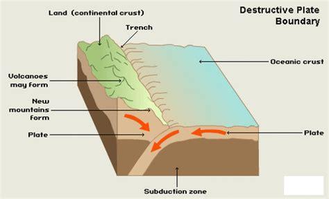 Case study on earthquake in kashmir